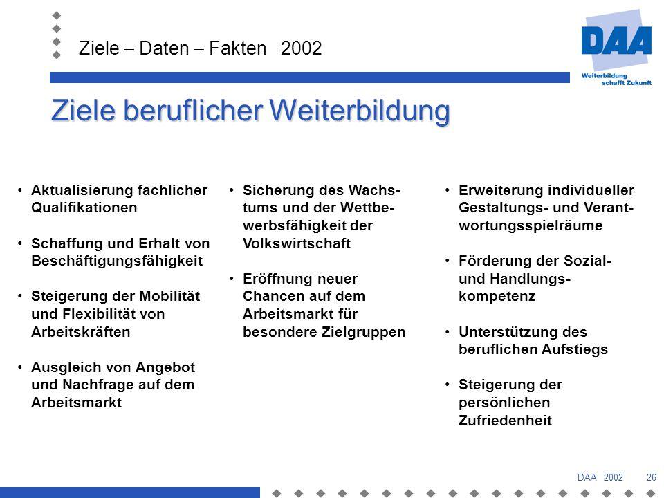 Ziele – Daten – Fakten 2002 DAA 200226 Ziele beruflicher Weiterbildung Aktualisierung fachlicher Qualifikationen Schaffung und Erhalt von Beschäftigungsfähigkeit Steigerung der Mobilität und Flexibilität von Arbeitskräften Ausgleich von Angebot und Nachfrage auf dem Arbeitsmarkt Sicherung des Wachs- tums und der Wettbe- werbsfähigkeit der Volkswirtschaft Eröffnung neuer Chancen auf dem Arbeitsmarkt für besondere Zielgruppen Erweiterung individueller Gestaltungs- und Verant- wortungsspielräume Förderung der Sozial- und Handlungs- kompetenz Unterstützung des beruflichen Aufstiegs Steigerung der persönlichen Zufriedenheit