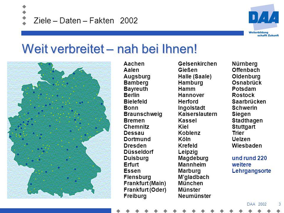 Ziele – Daten – Fakten 2002 DAA 20024 Daten und Fakten 2001 Zweigstellen waren 2001 bundesweit an Lehrgangsorten mit ihrem Angebot präsent.