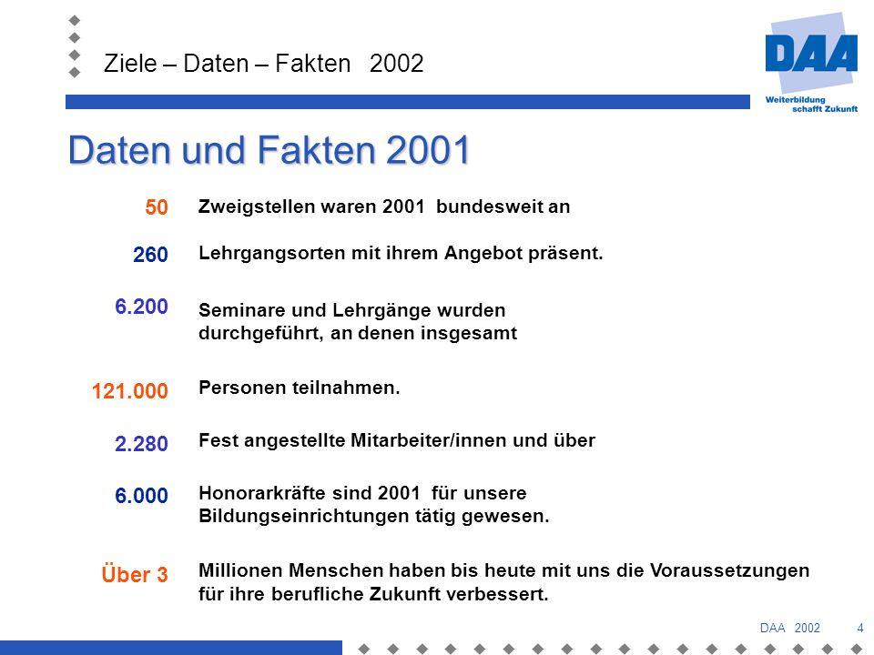 Ziele – Daten – Fakten 2002 DAA 20025 Entwicklung der Bildungsarbeit