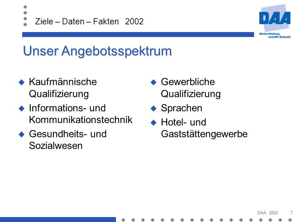 Ziele – Daten – Fakten 2002 DAA 20027 Unser Angebotsspektrum Kaufmännische Qualifizierung Informations- und Kommunikationstechnik Gesundheits- und Sozialwesen Gewerbliche Qualifizierung Sprachen Hotel- und Gaststättengewerbe