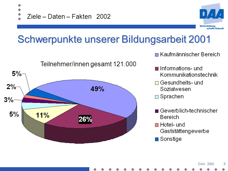 Ziele – Daten – Fakten 2002 DAA 20028 Schwerpunkte unserer Bildungsarbeit 2001 Teilnehmer/innen gesamt 121.000