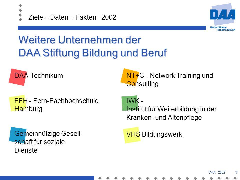 Ziele – Daten – Fakten 2002 DAA 20029 Weitere Unternehmen der DAA Stiftung Bildung und Beruf NT+C - Network Training und Consulting IWK - Institut für Weiterbildung in der Kranken- und Altenpflege VHS Bildungswerk DAA-Technikum FFH - Fern-Fachhochschule Hamburg Gemeinnützige Gesell- schaft für soziale Dienste