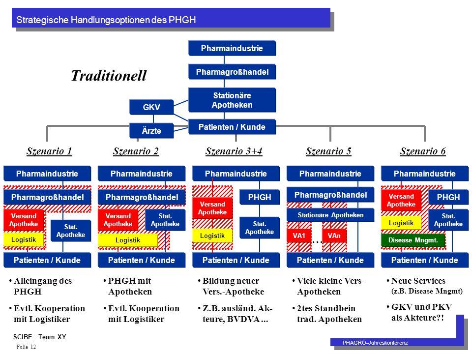 Strategische Handlungsoptionen des PHGH PHAGRO-Jahreskonferenz SCIBE - Team XY Folie 12 Pharmaindustrie Pharmagroßhandel Stationäre Apotheken Patienten / Kunde Ärzte GKV Traditionell Pharmaindustrie PHGH Patienten / Kunde Stat.