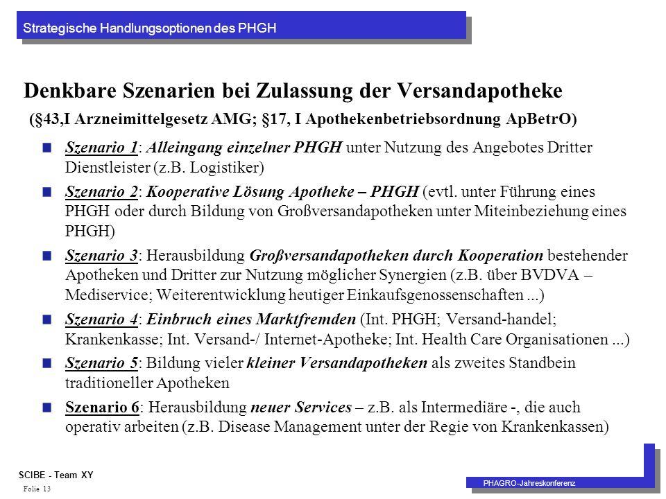 Strategische Handlungsoptionen des PHGH PHAGRO-Jahreskonferenz SCIBE - Team XY Folie 13 Denkbare Szenarien bei Zulassung der Versandapotheke (§43,I Arzneimittelgesetz AMG; §17, I Apothekenbetriebsordnung ApBetrO) Szenario 1: Alleingang einzelner PHGH unter Nutzung des Angebotes Dritter Dienstleister (z.B.