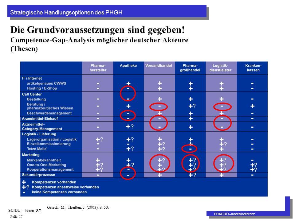 Strategische Handlungsoptionen des PHGH PHAGRO-Jahreskonferenz SCIBE - Team XY Folie 17 Die Grundvoraussetzungen sind gegeben.