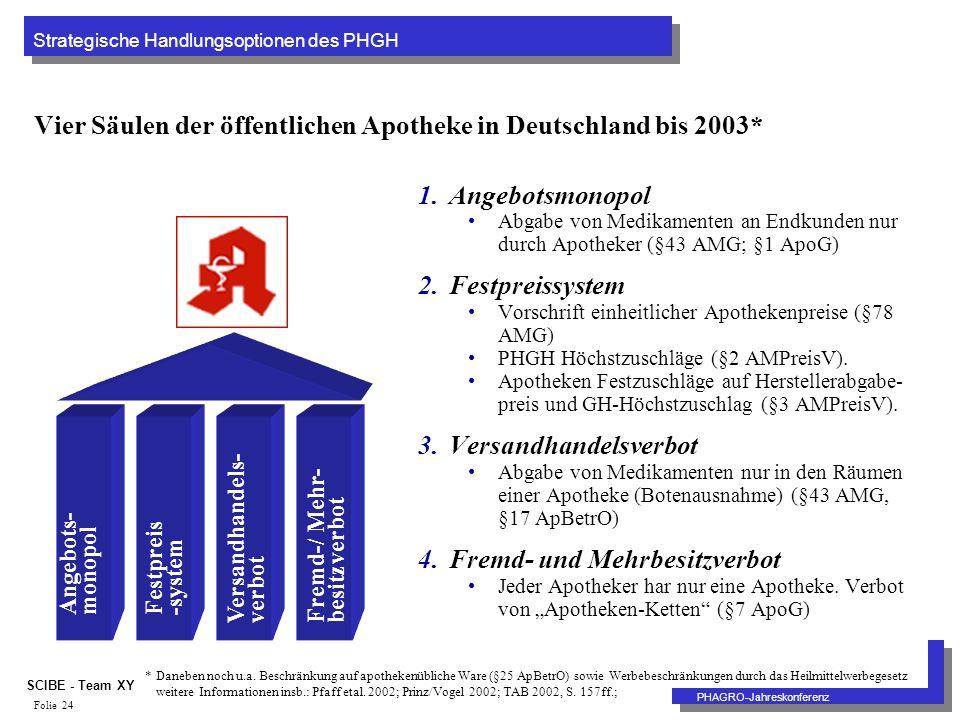Strategische Handlungsoptionen des PHGH PHAGRO-Jahreskonferenz SCIBE - Team XY Folie 24 Vier Säulen der öffentlichen Apotheke in Deutschland bis 2003* 1.Angebotsmonopol Abgabe von Medikamenten an Endkunden nur durch Apotheker (§43 AMG; §1 ApoG) 2.Festpreissystem Vorschrift einheitlicher Apothekenpreise (§78 AMG) PHGH Höchstzuschläge (§2 AMPreisV).