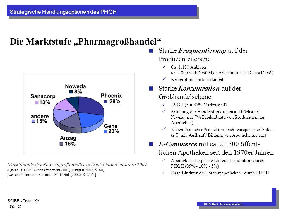 Strategische Handlungsoptionen des PHGH PHAGRO-Jahreskonferenz SCIBE - Team XY Folie 27 Die Marktstufe Pharmagroßhandel Starke Fragmentierung auf der Produzentenebene Ca.