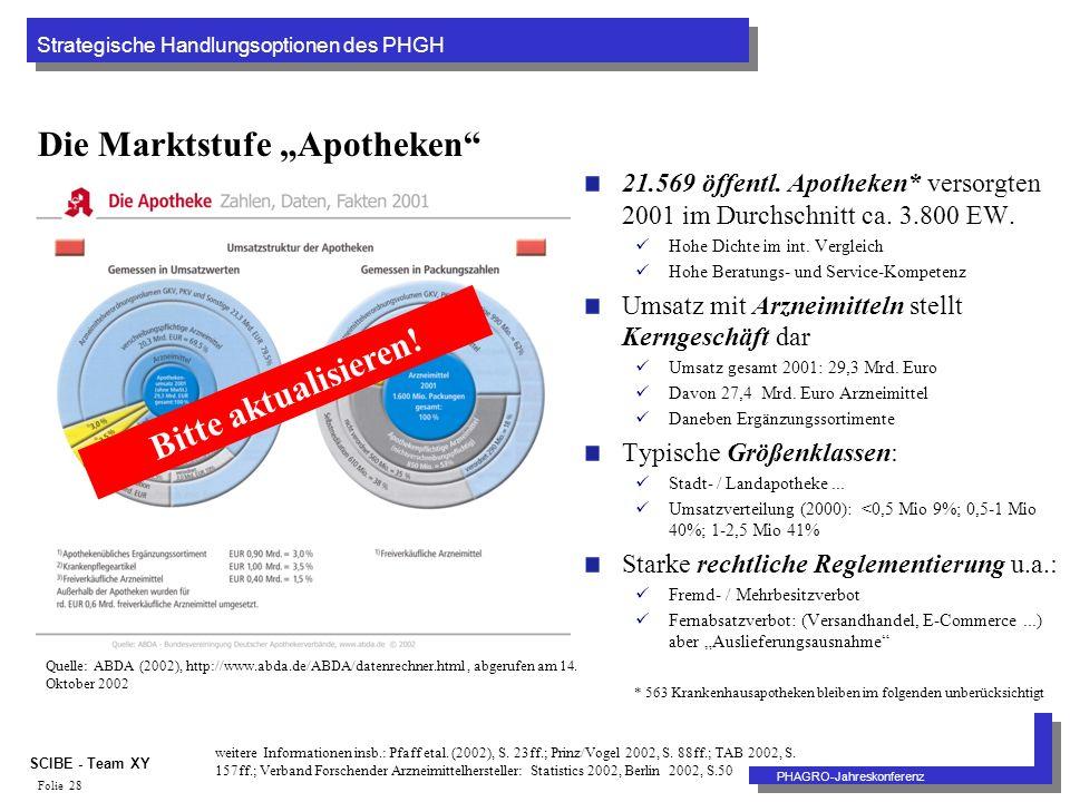 Strategische Handlungsoptionen des PHGH PHAGRO-Jahreskonferenz SCIBE - Team XY Folie 28 Die Marktstufe Apotheken 21.569 öffentl.
