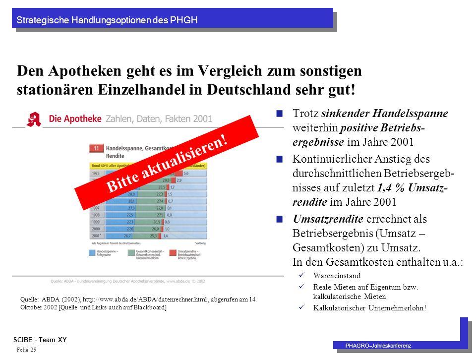Strategische Handlungsoptionen des PHGH PHAGRO-Jahreskonferenz SCIBE - Team XY Folie 29 Den Apotheken geht es im Vergleich zum sonstigen stationären Einzelhandel in Deutschland sehr gut.