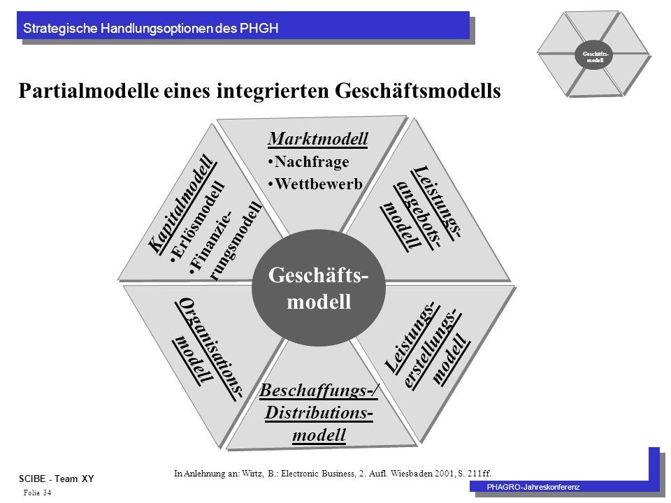 Strategische Handlungsoptionen des PHGH PHAGRO-Jahreskonferenz SCIBE - Team XY Folie 34 Partialmodelle eines integrierten Geschäftsmodells Marktmodell Nachfrage Wettbewerb Leistungs- angebots- modell Leistungs- erstellungs- modell Beschaffungs-/ Distributions- modell Organisations- modell Kapitalmodell Erlösmodell Finanzie- rungsmodell Geschäfts- modell In Anlehnung an: Wirtz, B.: Electronic Business, 2.