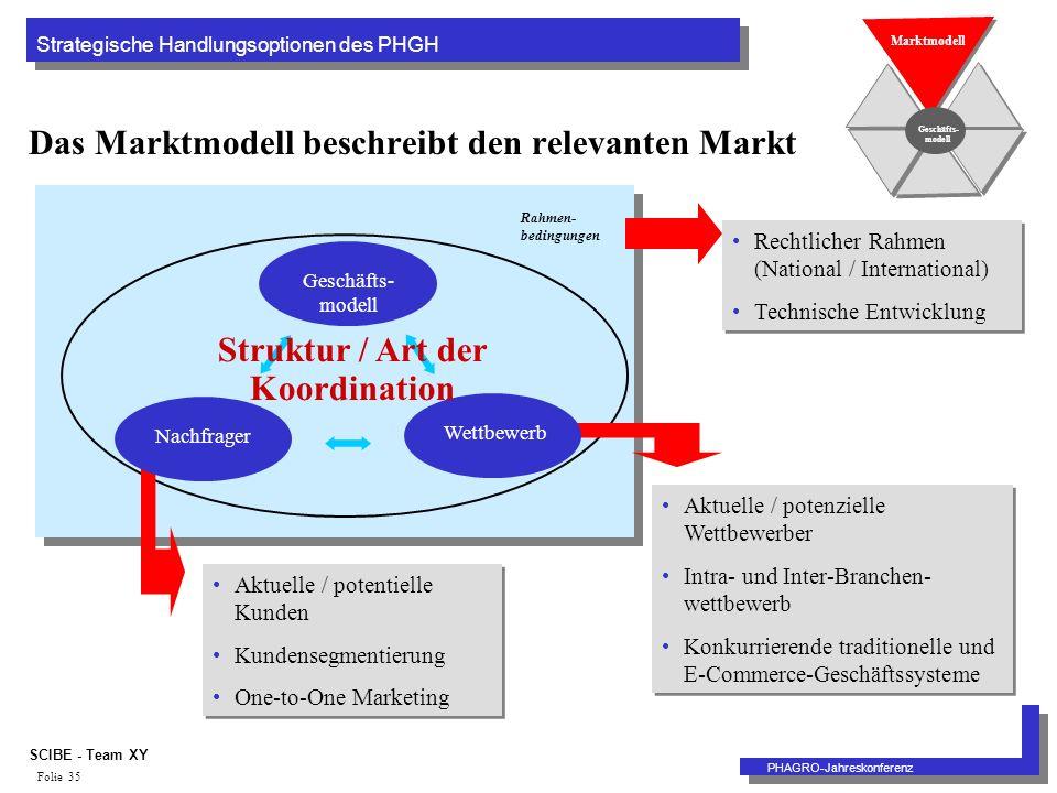 Strategische Handlungsoptionen des PHGH PHAGRO-Jahreskonferenz SCIBE - Team XY Folie 35 Das Marktmodell beschreibt den relevanten Markt Geschäfts- modell Rahmen- bedingungen Marktmodell Aktuelle / potentielle Kunden Kundensegmentierung One-to-One Marketing Aktuelle / potentielle Kunden Kundensegmentierung One-to-One Marketing Aktuelle / potenzielle Wettbewerber Intra- und Inter-Branchen- wettbewerb Konkurrierende traditionelle und E-Commerce-Geschäftssysteme Aktuelle / potenzielle Wettbewerber Intra- und Inter-Branchen- wettbewerb Konkurrierende traditionelle und E-Commerce-Geschäftssysteme NachfragerWettbewerb Rechtlicher Rahmen (National / International) Technische Entwicklung Rechtlicher Rahmen (National / International) Technische Entwicklung Struktur / Art der Koordination