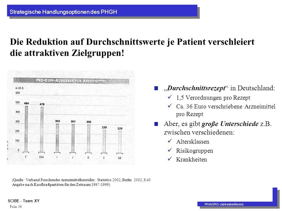 Strategische Handlungsoptionen des PHGH PHAGRO-Jahreskonferenz SCIBE - Team XY Folie 36 Die Reduktion auf Durchschnittswerte je Patient verschleiert die attraktiven Zielgruppen.