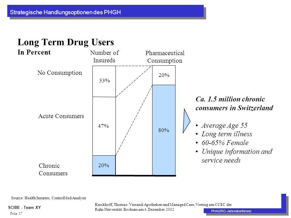 Strategische Handlungsoptionen des PHGH PHAGRO-Jahreskonferenz SCIBE - Team XY Folie 37 80% Number of Insureds Pharmaceutical Consumption 20% Long Ter