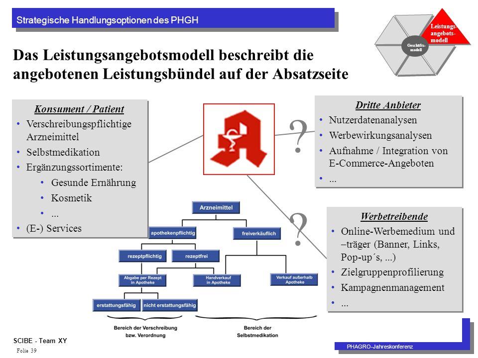 Strategische Handlungsoptionen des PHGH PHAGRO-Jahreskonferenz SCIBE - Team XY Folie 39 Das Leistungsangebotsmodell beschreibt die angebotenen Leistungsbündel auf der Absatzseite Geschäfts- modell Leistungs- angebots- modell Konsument / Patient Verschreibungspflichtige Arzneimittel Selbstmedikation Ergänzungssortimente: Gesunde Ernährung Kosmetik...
