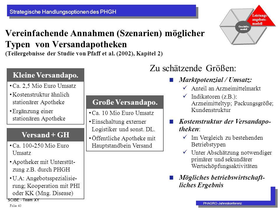 Strategische Handlungsoptionen des PHGH PHAGRO-Jahreskonferenz SCIBE - Team XY Folie 43 Vereinfachende Annahmen (Szenarien) möglicher Typen von Versandapotheken (Teilergebnisse der Studie von Pfaff et al.