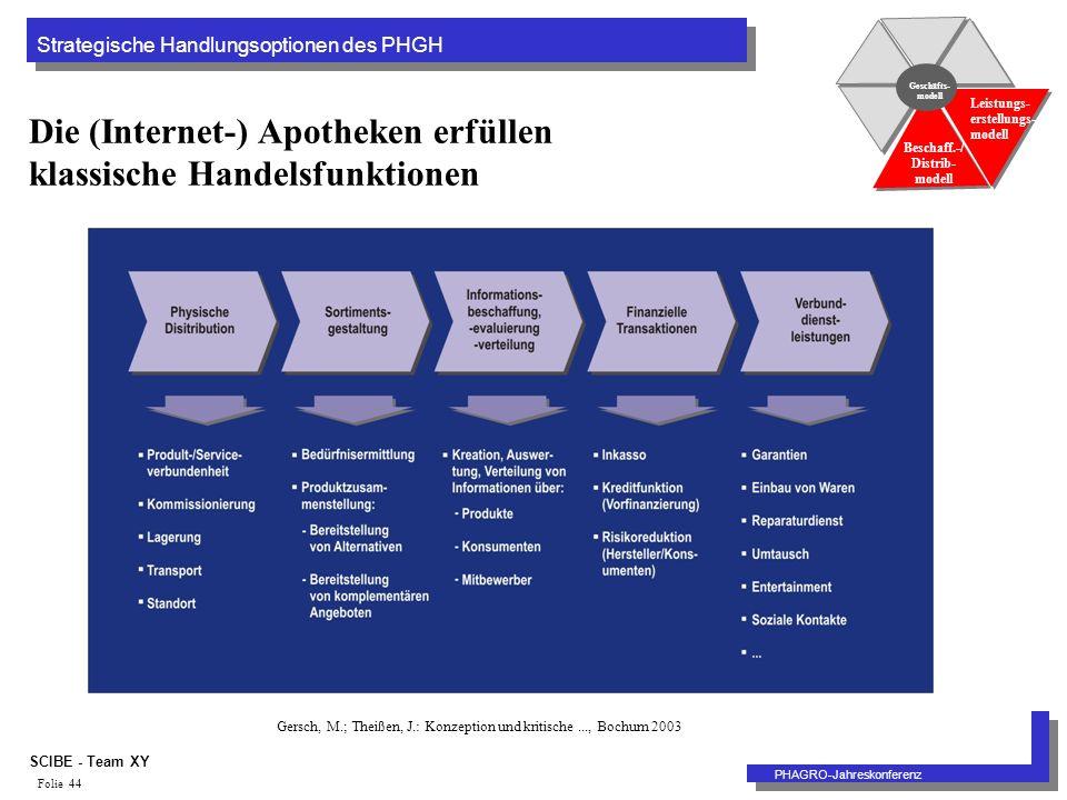 Strategische Handlungsoptionen des PHGH PHAGRO-Jahreskonferenz SCIBE - Team XY Folie 44 Die (Internet-) Apotheken erfüllen klassische Handelsfunktionen Geschäfts- modell Beschaff.-/ Distrib- modell Leistungs- erstellungs- modell Gersch, M.; Theißen, J.: Konzeption und kritische..., Bochum 2003