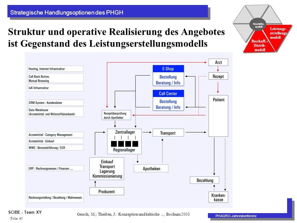 Strategische Handlungsoptionen des PHGH PHAGRO-Jahreskonferenz SCIBE - Team XY Folie 45 Struktur und operative Realisierung des Angebotes ist Gegenstand des Leistungserstellungsmodells Geschäfts- modell Beschaff.-/ Distrib- modell Leistungs- erstellungs- modell Gersch, M.; Theißen, J.: Konzeption und kritische..., Bochum 2003