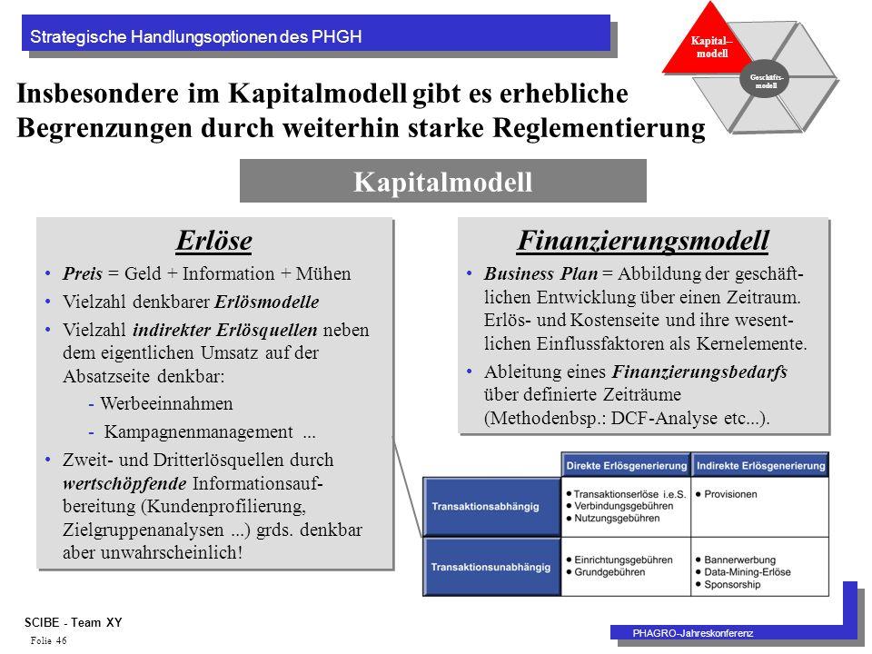 Strategische Handlungsoptionen des PHGH PHAGRO-Jahreskonferenz SCIBE - Team XY Folie 46 Insbesondere im Kapitalmodell gibt es erhebliche Begrenzungen durch weiterhin starke Reglementierung Geschäfts- modell Kapital-- modell Kapitalmodell Erlöse Preis = Geld + Information + Mühen Vielzahl denkbarer Erlösmodelle Vielzahl indirekter Erlösquellen neben dem eigentlichen Umsatz auf der Absatzseite denkbar: -Werbeeinnahmen - Kampagnenmanagement...