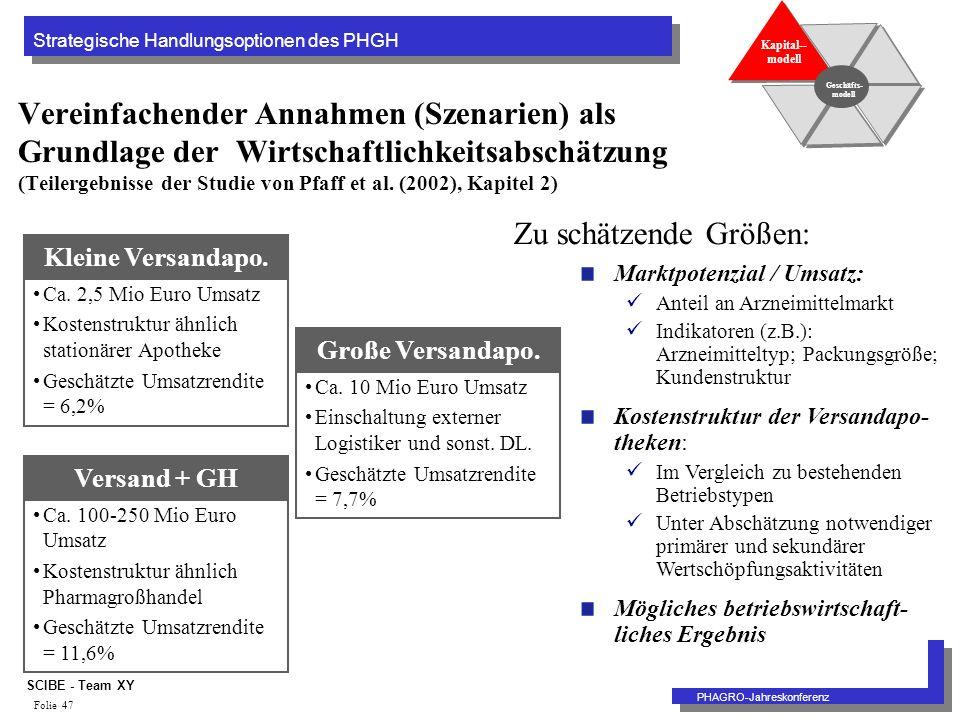 Strategische Handlungsoptionen des PHGH PHAGRO-Jahreskonferenz SCIBE - Team XY Folie 47 Vereinfachender Annahmen (Szenarien) als Grundlage der Wirtschaftlichkeitsabschätzung (Teilergebnisse der Studie von Pfaff et al.