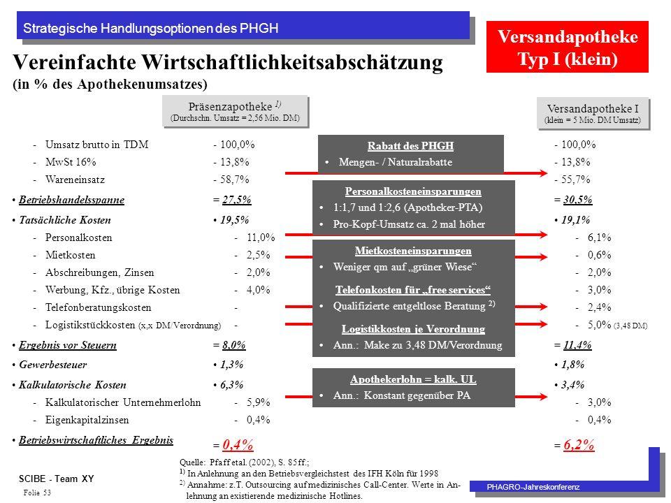 Strategische Handlungsoptionen des PHGH PHAGRO-Jahreskonferenz SCIBE - Team XY Folie 53 Vereinfachte Wirtschaftlichkeitsabschätzung (in % des Apothekenumsatzes) Präsenzapotheke 1) (Durchschn.