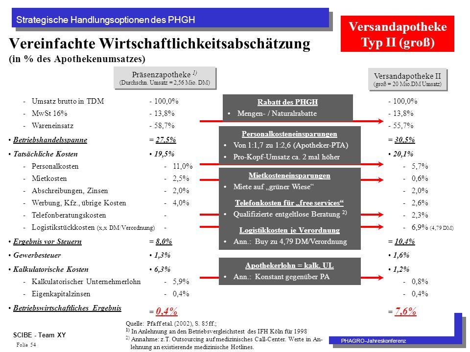 Strategische Handlungsoptionen des PHGH PHAGRO-Jahreskonferenz SCIBE - Team XY Folie 54 Vereinfachte Wirtschaftlichkeitsabschätzung (in % des Apothekenumsatzes) Präsenzapotheke 1) (Durchschn.