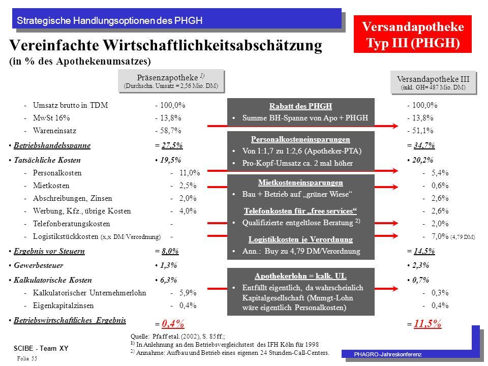 Strategische Handlungsoptionen des PHGH PHAGRO-Jahreskonferenz SCIBE - Team XY Folie 55 Vereinfachte Wirtschaftlichkeitsabschätzung (in % des Apothekenumsatzes) Präsenzapotheke 1) (Durchschn.