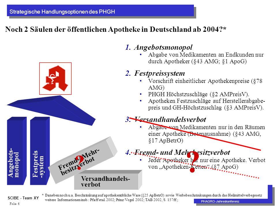 Strategische Handlungsoptionen des PHGH PHAGRO-Jahreskonferenz SCIBE - Team XY Folie 6 Noch 2 Säulen der öffentlichen Apotheke in Deutschland ab 2004 * 1.Angebotsmonopol Abgabe von Medikamenten an Endkunden nur durch Apotheker (§43 AMG; §1 ApoG) 2.Festpreissystem Vorschrift einheitlicher Apothekenpreise (§78 AMG) PHGH Höchstzuschläge (§2 AMPreisV).