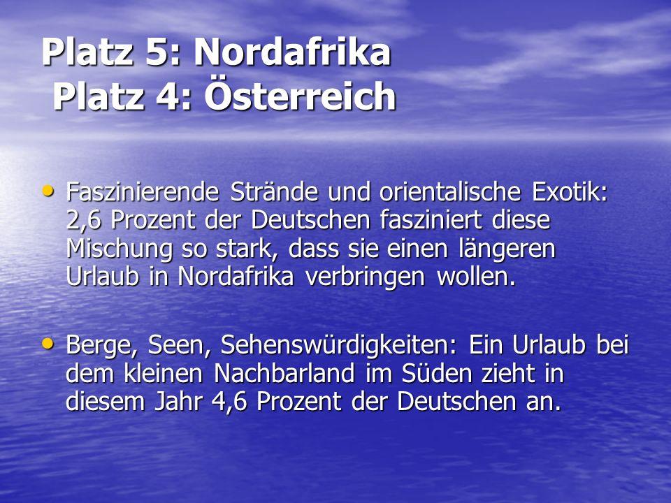 Platz 5: Nordafrika Platz 4: Österreich Faszinierende Strände und orientalische Exotik: 2,6 Prozent der Deutschen fasziniert diese Mischung so stark,