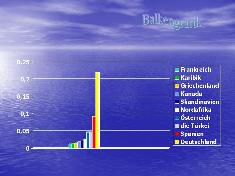 Platz 1: Deutschland …daheim ists doch am schönsten, denken sich satte 22 Prozent aller Deutschen.