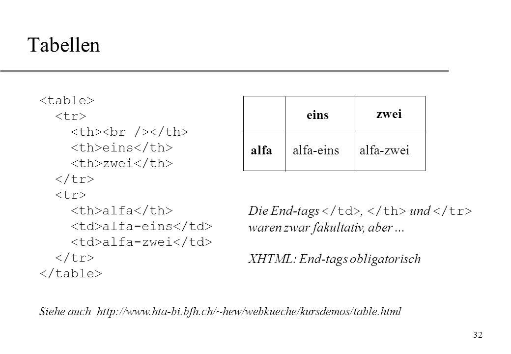 32 Tabellen eins zwei alfa alfa-eins alfa-zwei eins zwei alfaalfa-einsalfa-zwei Die End-tags, und waren zwar fakultativ, aber... XHTML: End-tags oblig