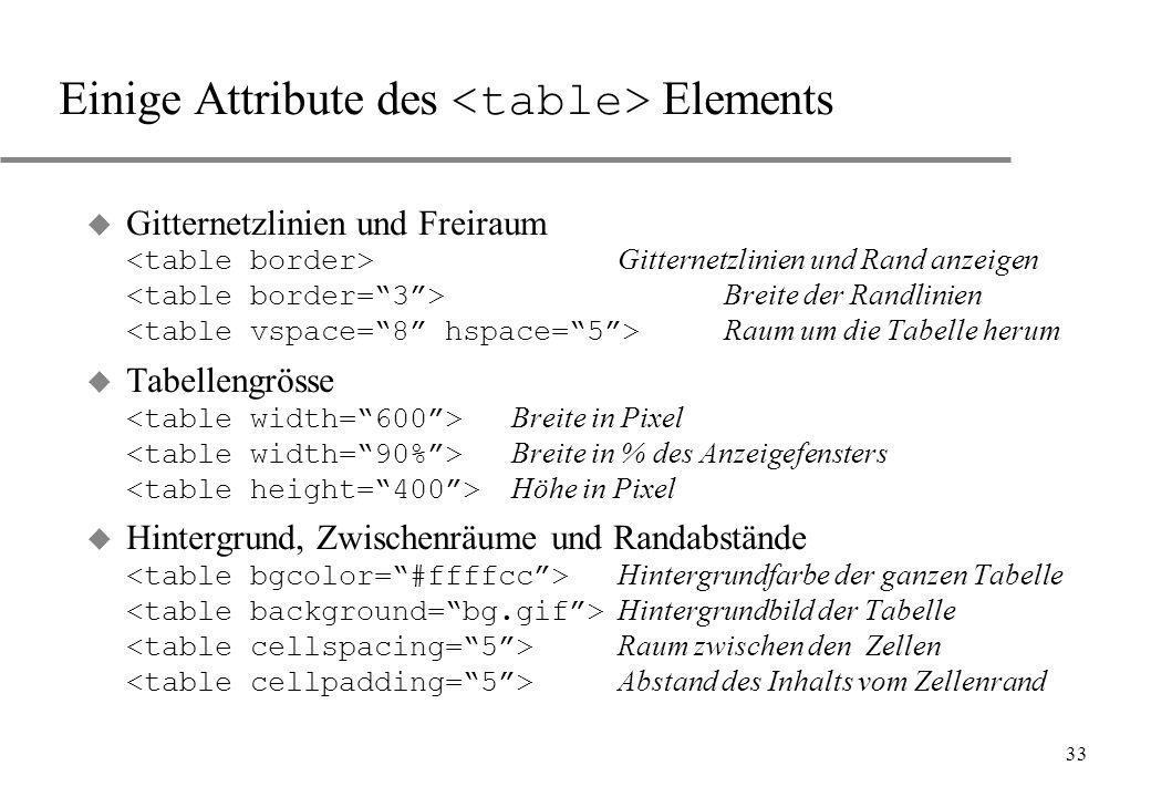 33 Einige Attribute des Elements Gitternetzlinien und Freiraum Gitternetzlinien und Rand anzeigen Breite der Randlinien Raum um die Tabelle herum Tabe