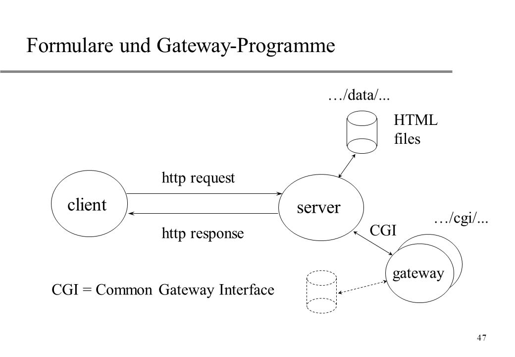 47 Formulare und Gateway-Programme client server …/data/...