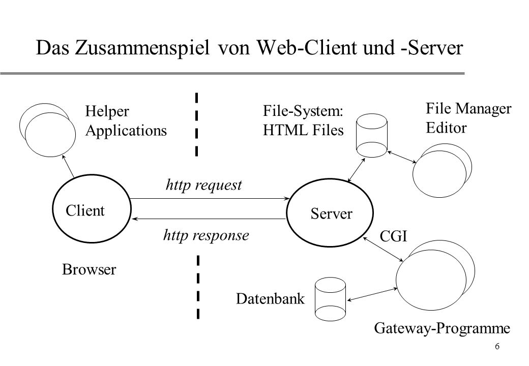 7 Geschichte von HTML u WWW: Tim Berners-Lee und Robert Cailliau (CERN, 1991) u HTML: erste Sprachgeneration u HTML 2, 3, 4:immer besser (?) u XHTML 1.0:W3C Recommendation 26 January 2000 Referenz: http://www.w3.org/ u SGML:die Sprachenfamilie von HTML u Netscape Enhancements und Microsoft Extensions u XML:eXtensible Markup Language u CSS:Cascading Style Sheets u JavaScript, VBScript:dynaische HTML-Seiten u Java:Programmiersprache
