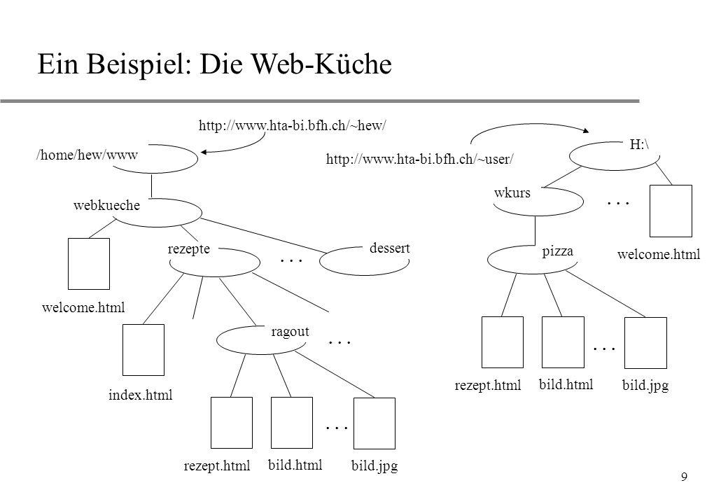 9 Ein Beispiel: Die Web-Küche /home/hew/www... rezepte webkueche welcome.html index.html rezept.html bild.html... bild.jpg... dessert ragout H:\ rezep