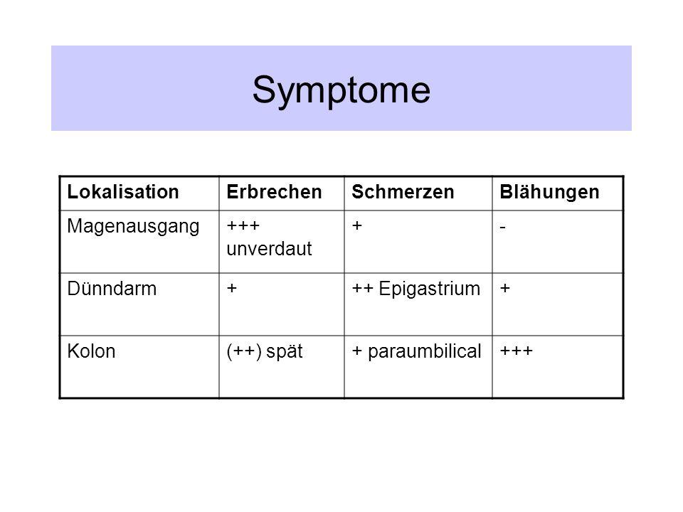 Symptome LokalisationErbrechenSchmerzenBlähungen Magenausgang+++ unverdaut +- Dünndarm+++ Epigastrium+ Kolon(++) spät+ paraumbilical+++