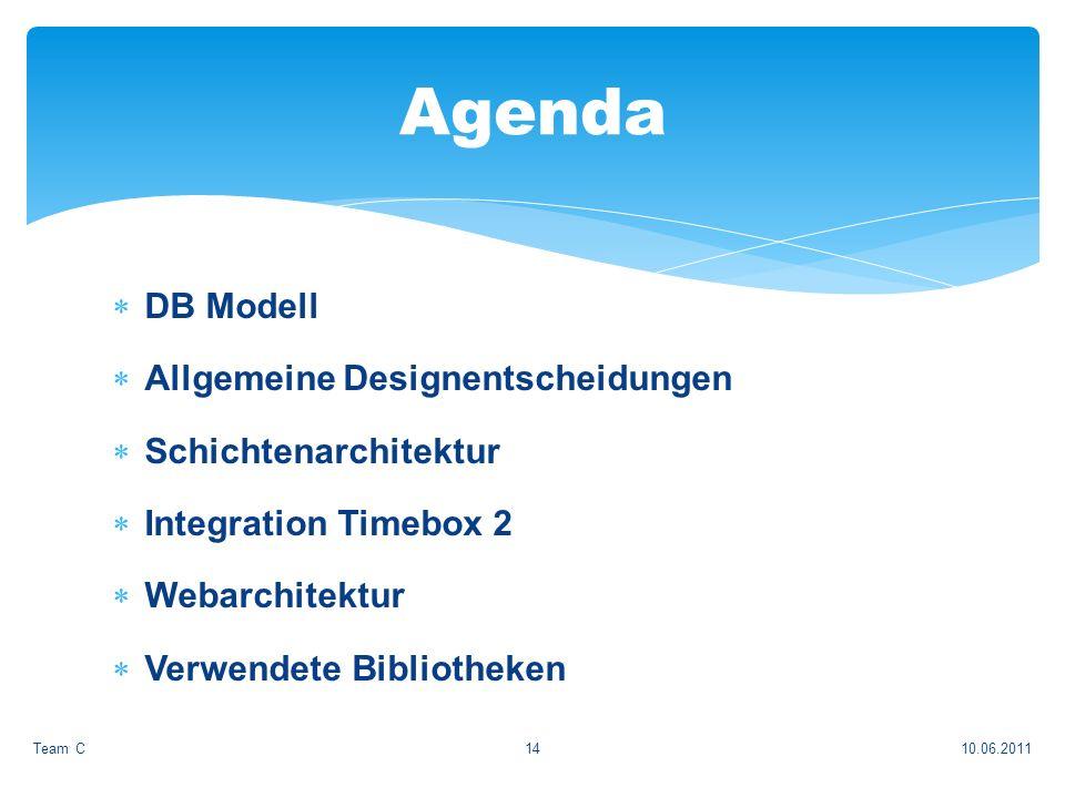 DB Modell Allgemeine Designentscheidungen Schichtenarchitektur Integration Timebox 2 Webarchitektur Verwendete Bibliotheken 10.06.2011Team C14 Agenda