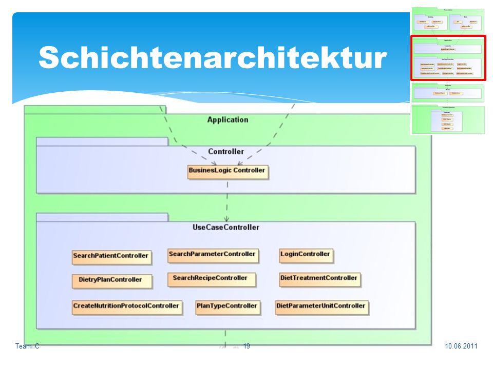 10.06.2011Team C19 Schichtenarchitektur