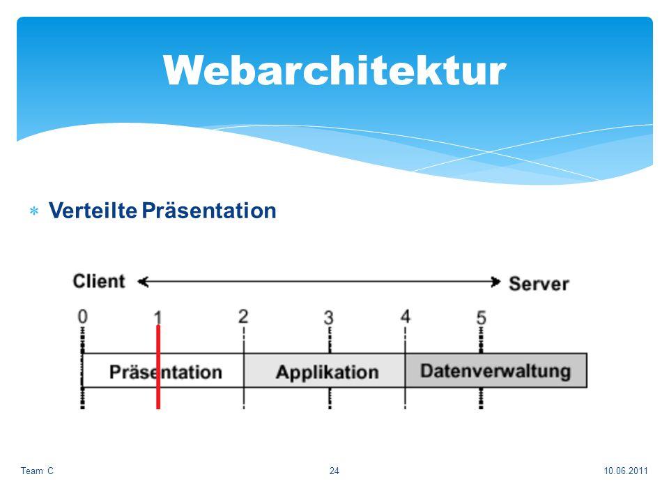 Verteilte Präsentation 10.06.2011Team C24 Webarchitektur