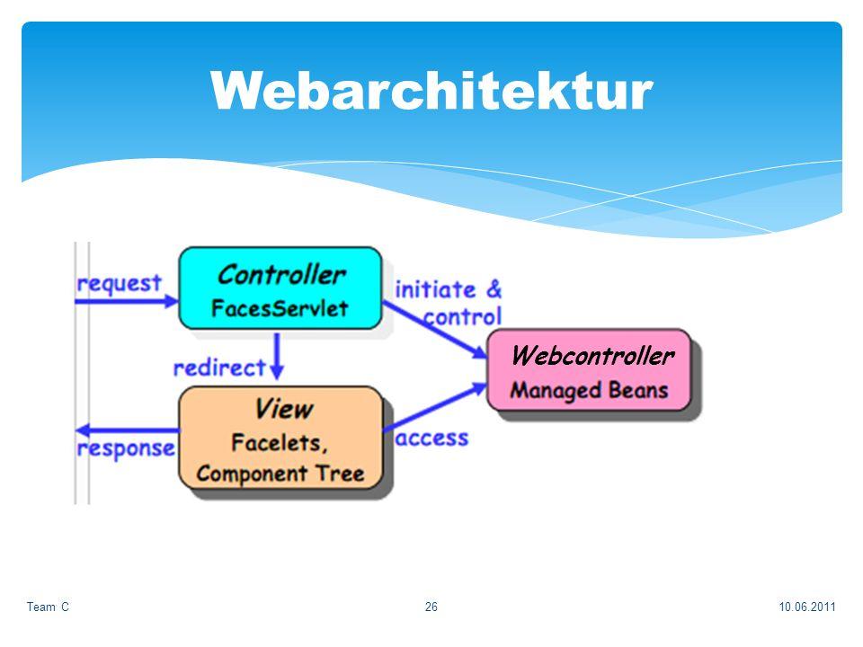 Umsetzung mit JSF (Primefaces) 10.06.2011Team C26 Webarchitektur Webcontroller