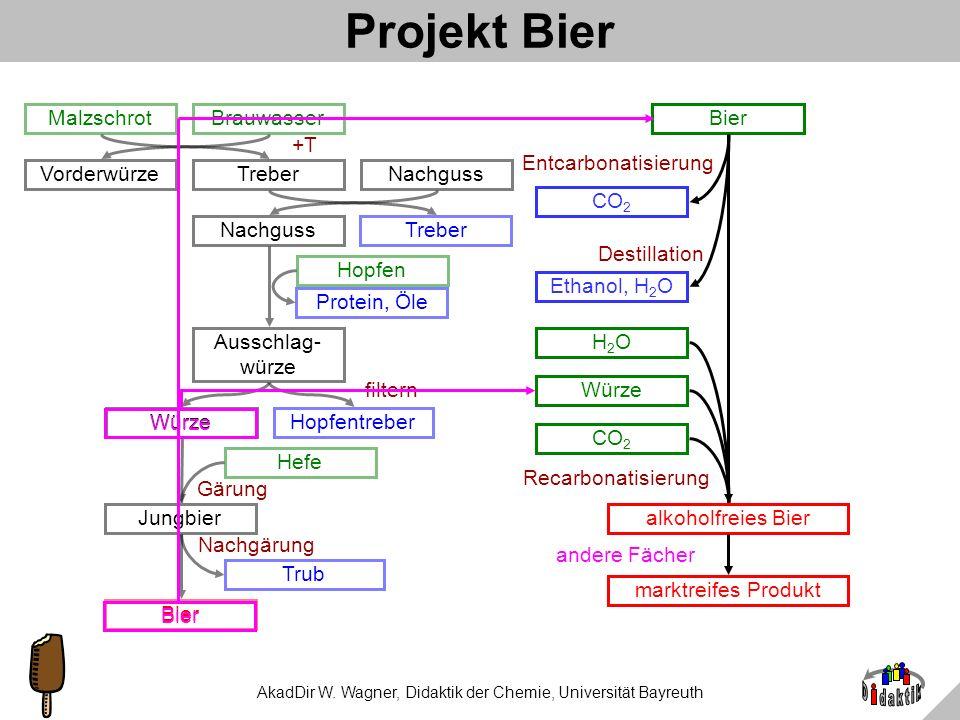 AkadDir W. Wagner, Didaktik der Chemie, Universität Bayreuth Alkoholfreie Biere (Centritherm) Brauerei Gebr. Maisel Bayreuth Brauerei Ottakringer Wien
