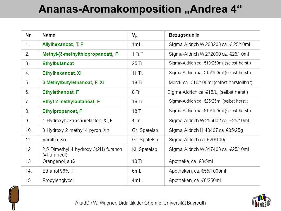 AkadDir W. Wagner, Didaktik der Chemie, Universität Bayreuth Die 58 wichtigsten Aroma-Komponenten von Ananas sativa L.