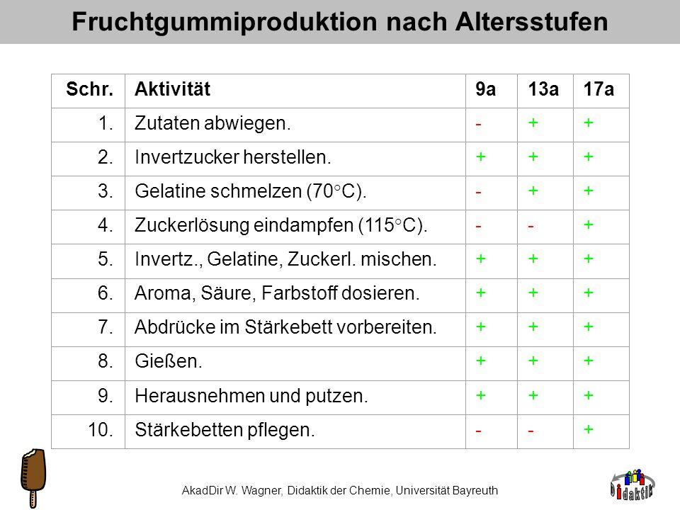 AkadOR W. Wagner, Didaktik der Chemie, Universität Bayreuth Noch ein Rezept aus der Chemie Zutaten für 500g Fruchtgummi Himbeere: Invertzucker Zucker