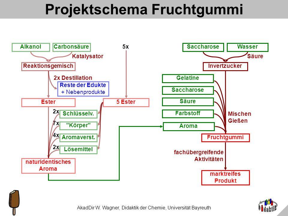 AkadDir W. Wagner, Didaktik der Chemie, Universität Bayreuth Technologische Problemstellung 1.Das Produkt muss wirklich gummiartige Konsistenz haben u