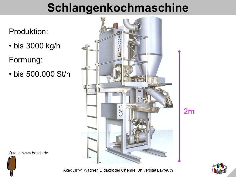 AkadDir W. Wagner, Didaktik der Chemie, Universität Bayreuth Bonbon-Technologie: Schlangenkochmaschine 4 Zulauf Zuckerlösung 28 Bonbonstrang auf gefet