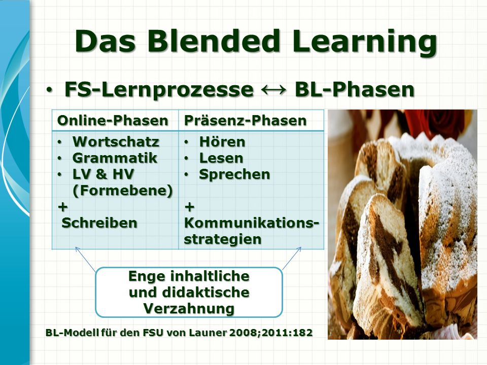 Das Blended Learning FS-Lernprozesse BL-Phasen FS-Lernprozesse BL-PhasenOnline-PhasenPräsenz-Phasen Wortschatz Wortschatz Grammatik Grammatik LV & HV