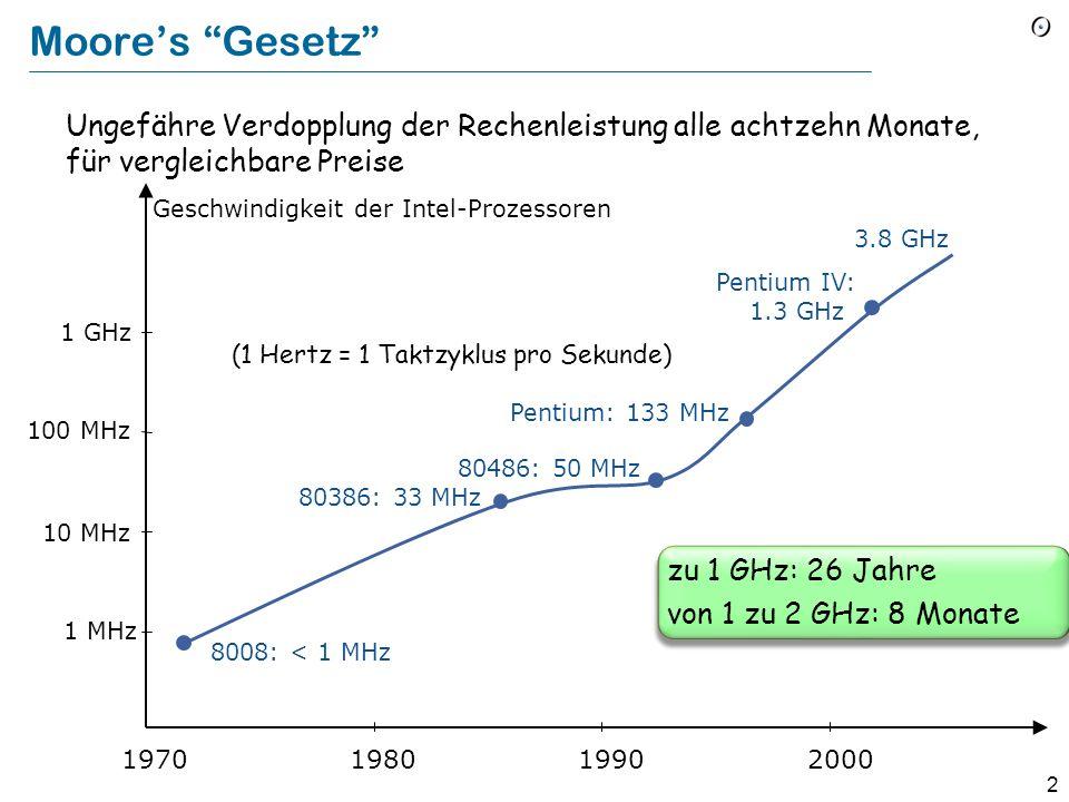 2 Moores Gesetz Ungefähre Verdopplung der Rechenleistung alle achtzehn Monate, für vergleichbare Preise 2000 1 MHz 10 MHz 1 GHz 100 MHz 1990 19801970 8008: < 1 MHz 80386: 33 MHz 80486: 50 MHz Pentium: 133 MHz Pentium IV: 1.3 GHz Geschwindigkeit der Intel-Prozessoren (1 Hertz = 1 Taktzyklus pro Sekunde) 3.8 GHz zu 1 GHz: 26 Jahre von 1 zu 2 GHz: 8 Monate