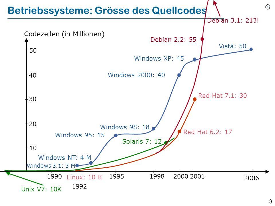 3 Betriebssysteme: Grösse des Quellcodes Unix V7: 10K 1990 1992 199519982000 Red Hat 7.1: 30 Linux: 10 K 10 20 40 30 Codezeilen (in Millionen) Windows 3.1: 3 M Windows NT: 4 M Windows 95: 15 Windows 98: 18 Windows 2000: 40 Red Hat 6.2: 17 Solaris 7: 12 Windows XP: 45 2006 50 Vista: 50 Debian 2.2: 55 Debian 3.1: 213.