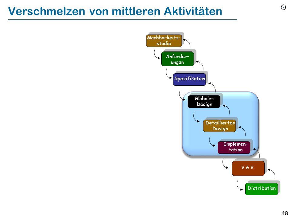 47 Argumente für den Wasserfall (nach B. W. Boehm: Software engineering economics) Die Aktivitäten sind unerlässlich. (Aber: Verschmelzen von mittlere