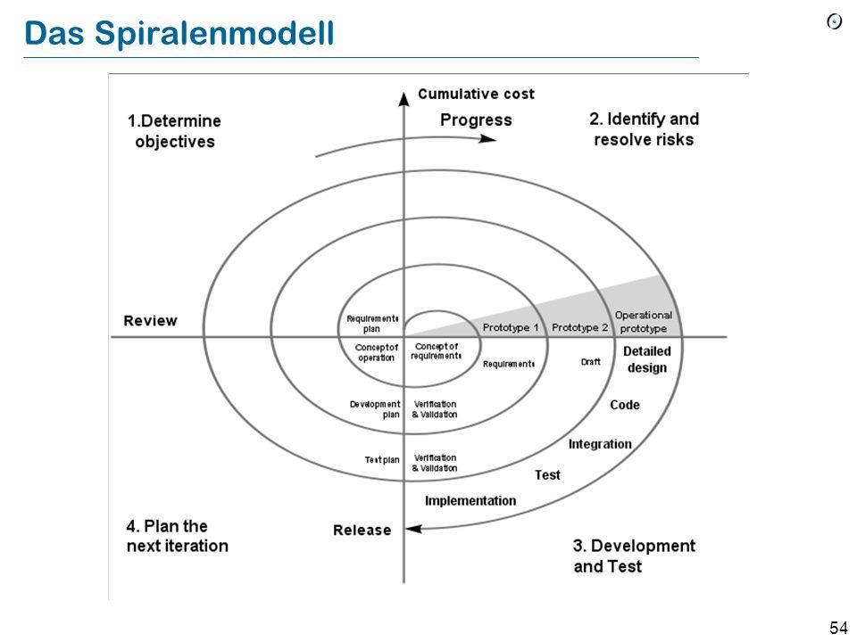 53 Das Spiralenmodell (Boehm) Einen dem Wasserfall-Modell ähnlichen Ansatz auf aufeinanderfolgende Prototypen anwenden Iteration 1 Iteration 2 Iterati