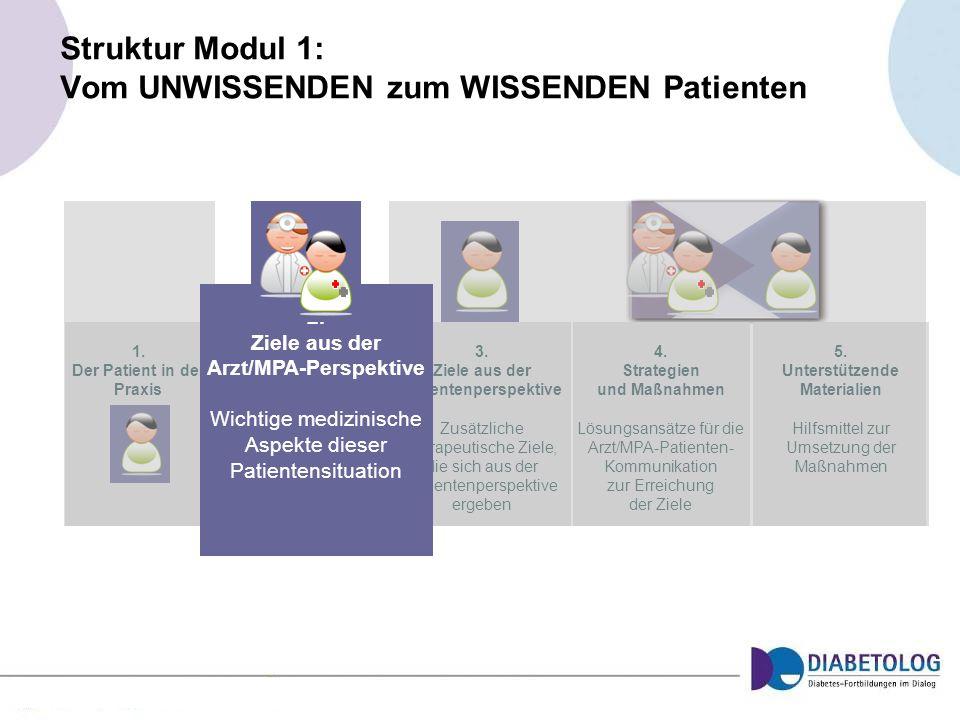 1. Der Patient in der Praxis 3. Ziele aus der Patientenperspektive Zusätzliche therapeutische Ziele, die sich aus der Patientenperspektive ergeben 4.
